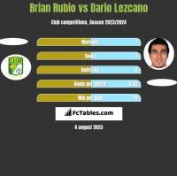 Brian Rubio vs Dario Lezcano h2h player stats