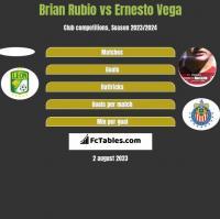 Brian Rubio vs Ernesto Vega h2h player stats