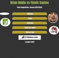 Brian Rubio vs Flavio Santos h2h player stats