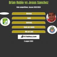Brian Rubio vs Jesus Sanchez h2h player stats