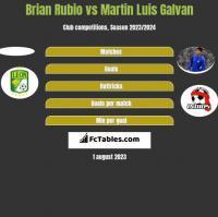 Brian Rubio vs Martin Luis Galvan h2h player stats