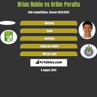 Brian Rubio vs Oribe Peralta h2h player stats