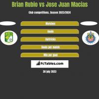 Brian Rubio vs Jose Juan Macias h2h player stats