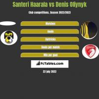 Santeri Haarala vs Denis Oliynyk h2h player stats