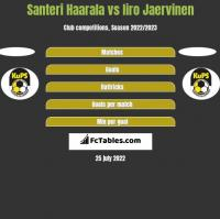 Santeri Haarala vs Iiro Jaervinen h2h player stats