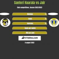 Santeri Haarala vs Jair h2h player stats