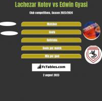 Lachezar Kotev vs Edwin Gyasi h2h player stats