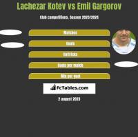Lachezar Kotev vs Emil Gargorov h2h player stats