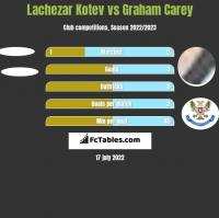 Lachezar Kotev vs Graham Carey h2h player stats