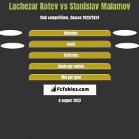 Lachezar Kotev vs Stanislav Malamov h2h player stats