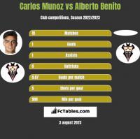 Carlos Munoz vs Alberto Benito h2h player stats