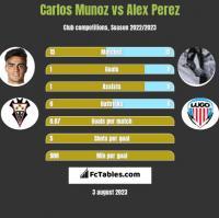 Carlos Munoz vs Alex Perez h2h player stats