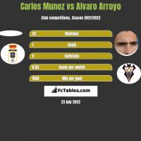 Carlos Munoz vs Alvaro Arroyo h2h player stats