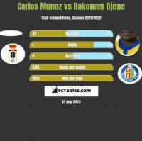 Carlos Munoz vs Dakonam Djene h2h player stats
