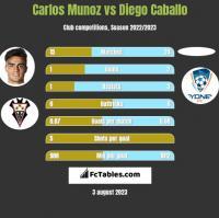 Carlos Munoz vs Diego Caballo h2h player stats