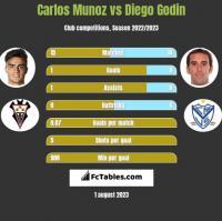 Carlos Munoz vs Diego Godin h2h player stats