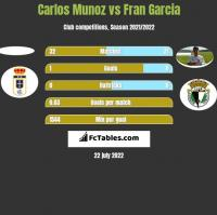 Carlos Munoz vs Fran Garcia h2h player stats