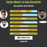 Carlos Munoz vs Ivan Kecojevic h2h player stats