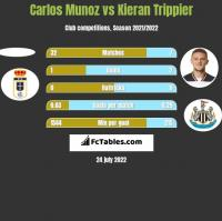 Carlos Munoz vs Kieran Trippier h2h player stats