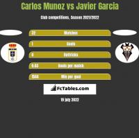 Carlos Munoz vs Javier Garcia h2h player stats