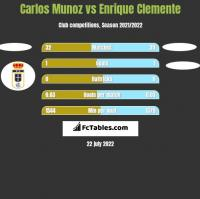 Carlos Munoz vs Enrique Clemente h2h player stats