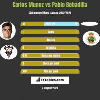Carlos Munoz vs Pablo Bobadilla h2h player stats