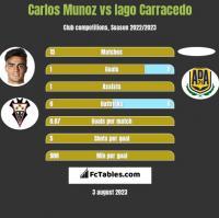 Carlos Munoz vs Iago Carracedo h2h player stats