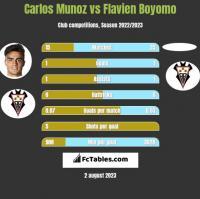 Carlos Munoz vs Flavien Boyomo h2h player stats
