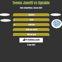 Teemu Jaentti vs Agnaldo h2h player stats