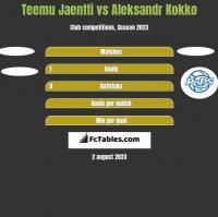 Teemu Jaentti vs Aleksandr Kokko h2h player stats