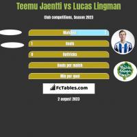Teemu Jaentti vs Lucas Lingman h2h player stats