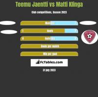 Teemu Jaentti vs Matti Klinga h2h player stats