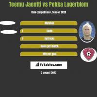 Teemu Jaentti vs Pekka Lagerblom h2h player stats