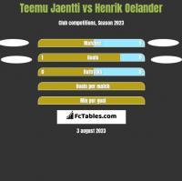 Teemu Jaentti vs Henrik Oelander h2h player stats