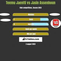 Teemu Jaentti vs Jasin Assenhoun h2h player stats