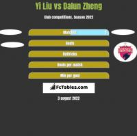 Yi Liu vs Dalun Zheng h2h player stats