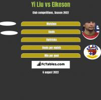 Yi Liu vs Elkeson h2h player stats