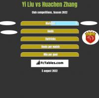 Yi Liu vs Huachen Zhang h2h player stats