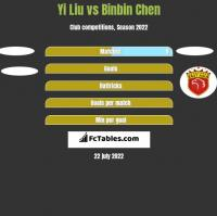 Yi Liu vs Binbin Chen h2h player stats