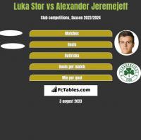 Luka Stor vs Alexander Jeremejeff h2h player stats