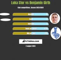 Luka Stor vs Benjamin Girth h2h player stats