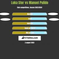 Luka Stor vs Manuel Pulido h2h player stats