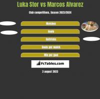 Luka Stor vs Marcos Alvarez h2h player stats
