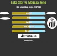 Luka Stor vs Moussa Kone h2h player stats