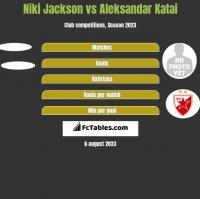 Niki Jackson vs Aleksandar Katai h2h player stats