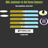 Niki Jackson vs Kei Ansu Kamara h2h player stats
