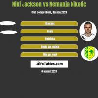 Niki Jackson vs Nemanja Nikolic h2h player stats