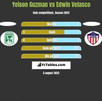 Yeison Guzman vs Edwin Velasco h2h player stats
