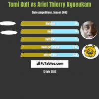 Tomi Kult vs Ariel Thierry Ngueukam h2h player stats