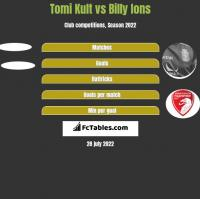 Tomi Kult vs Billy Ions h2h player stats